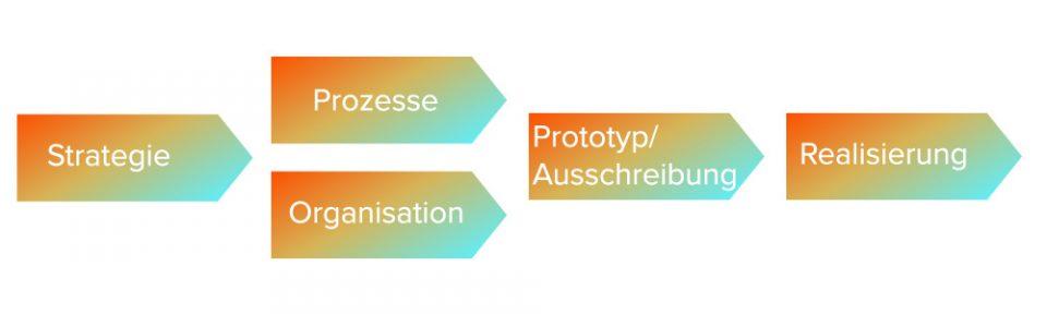 Strategie > Prozesse / Organisation > Protoyp / Ausschreibung > Realisierung