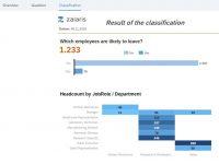 Visualisierungsmöglichkeiten von SAP Analytics Cloud