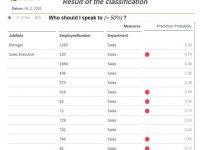 Darstellung des Prognoseergebnis in SAP Analytics Cloud